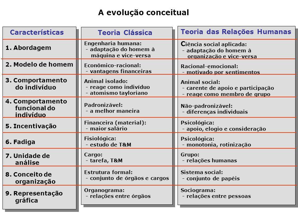 A evolução conceitual Características Teoria Clássica