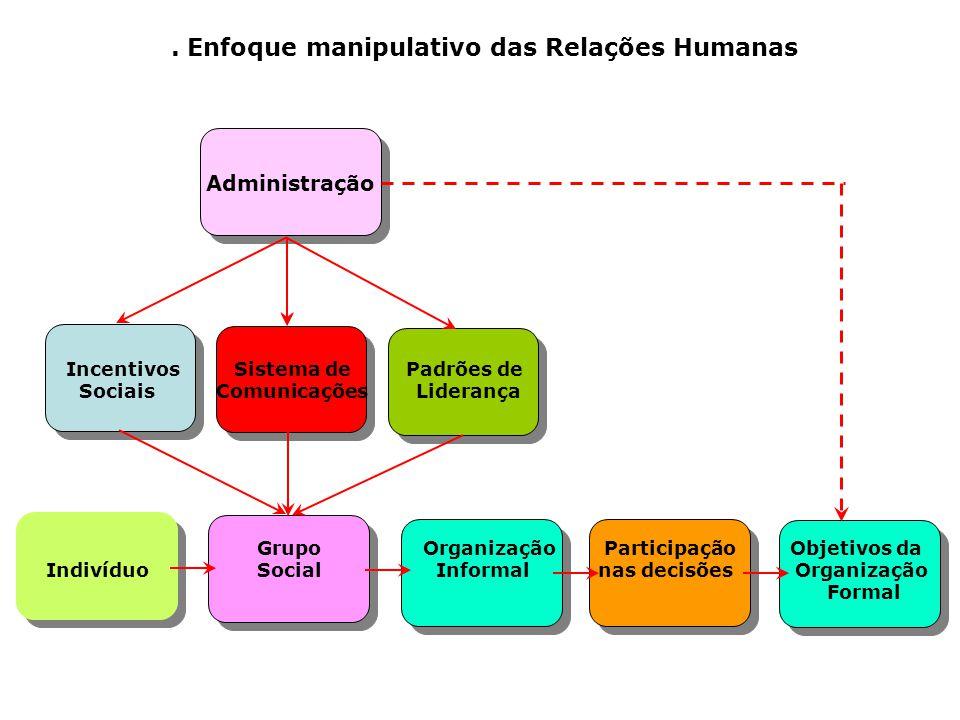 . Enfoque manipulativo das Relações Humanas