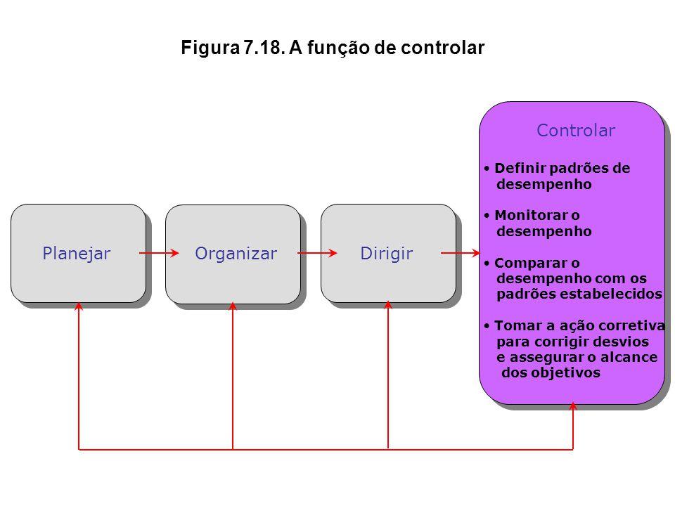 Figura 7.18. A função de controlar