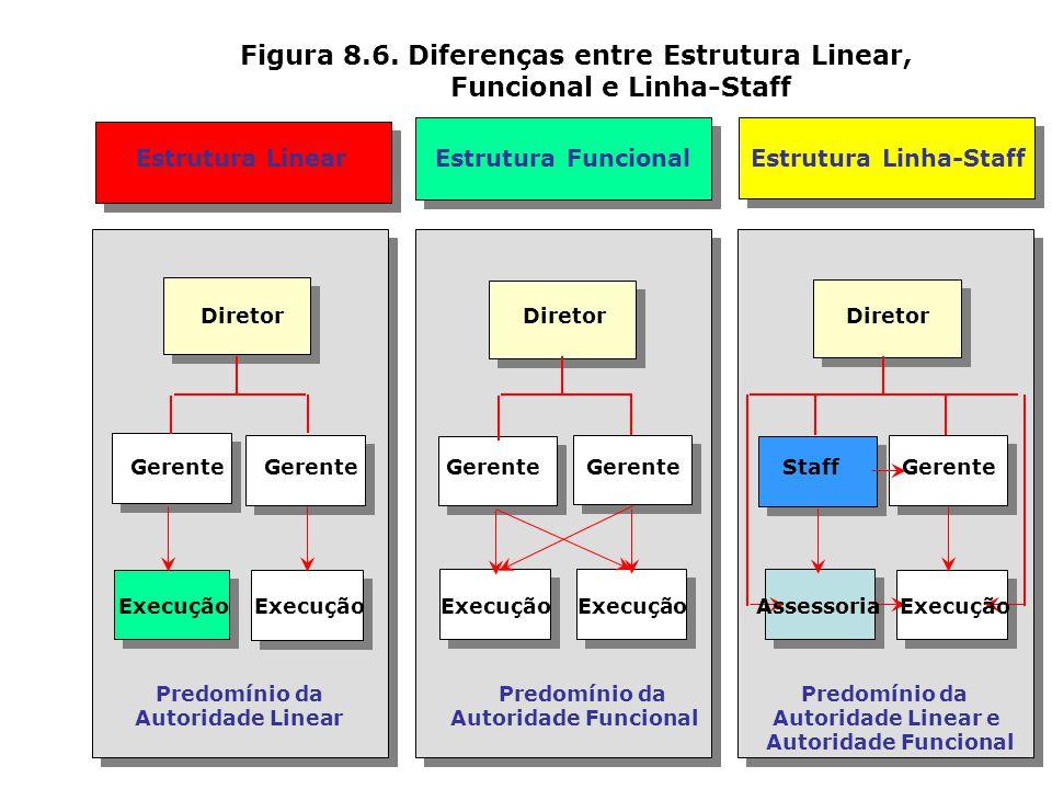Figura 8.6. Diferenças entre Estrutura Linear, Funcional e Linha-Staff
