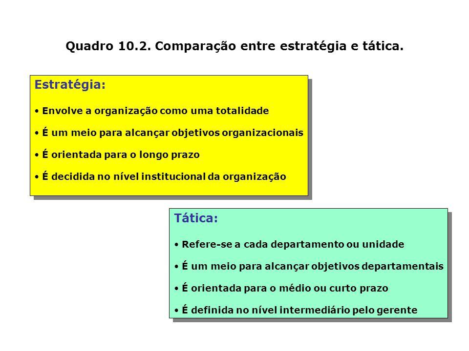 Quadro 10.2. Comparação entre estratégia e tática.