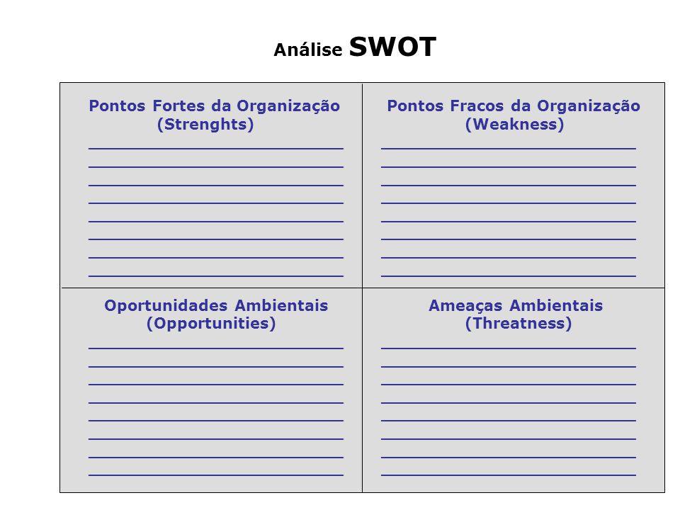 Análise SWOT Pontos Fortes da Organização Pontos Fracos da Organização