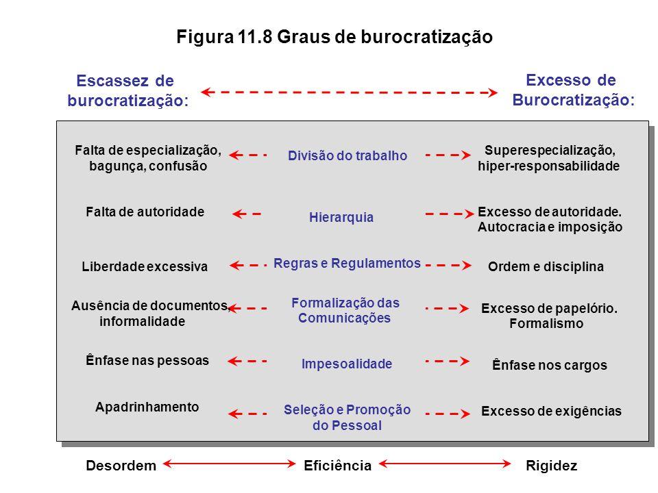 Figura 11.8 Graus de burocratização