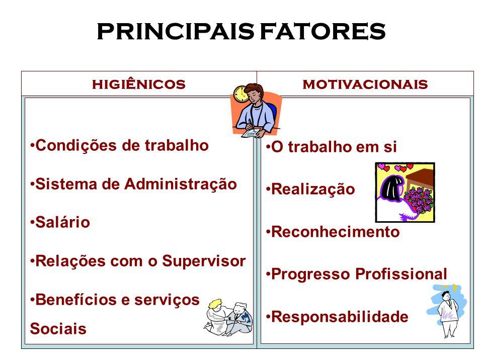 PRINCIPAIS FATORES higiênicos motivacionais Condições de trabalho