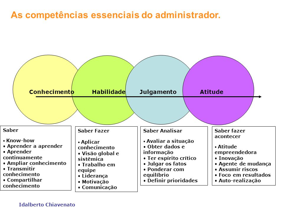 As competências essenciais do administrador.