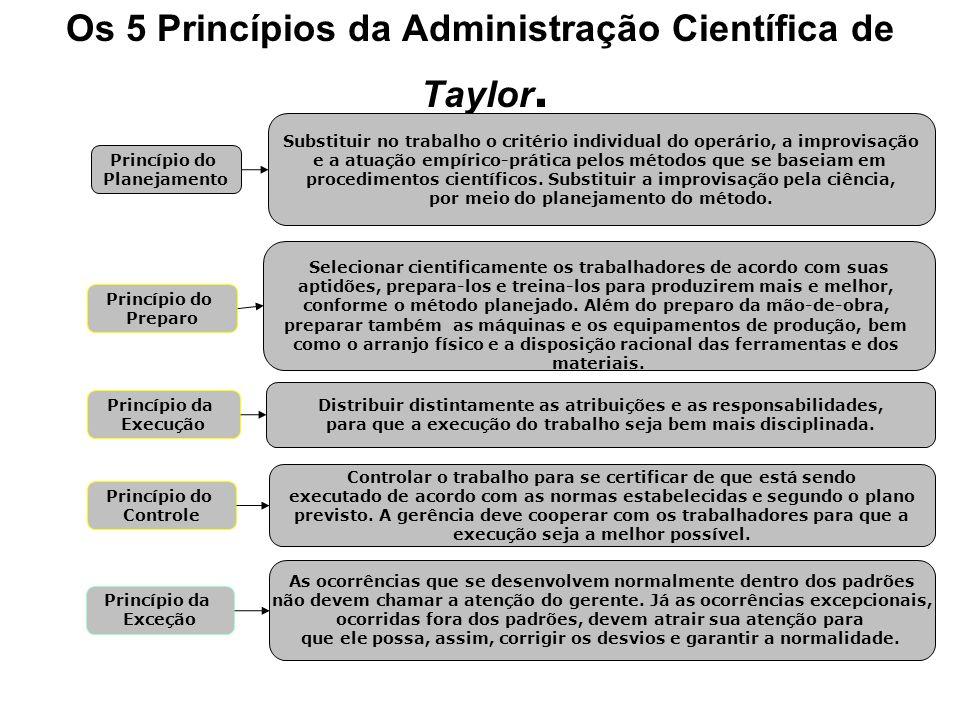 Os 5 Princípios da Administração Científica de Taylor.