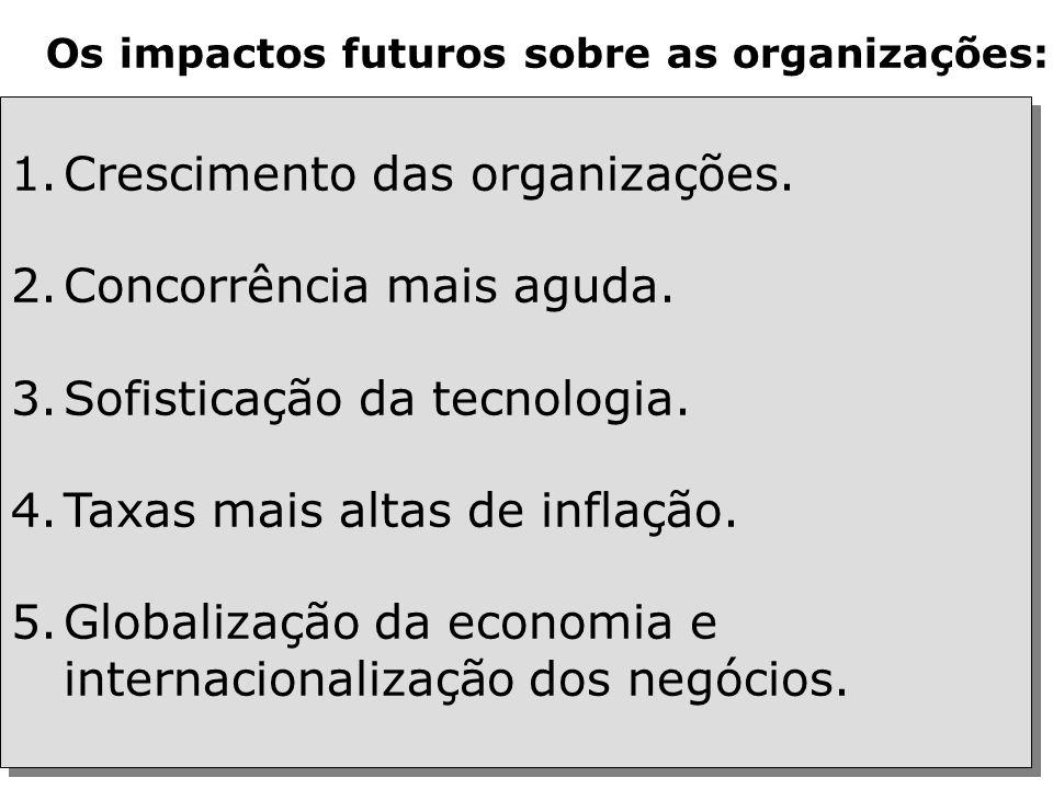 Crescimento das organizações. Concorrência mais aguda.