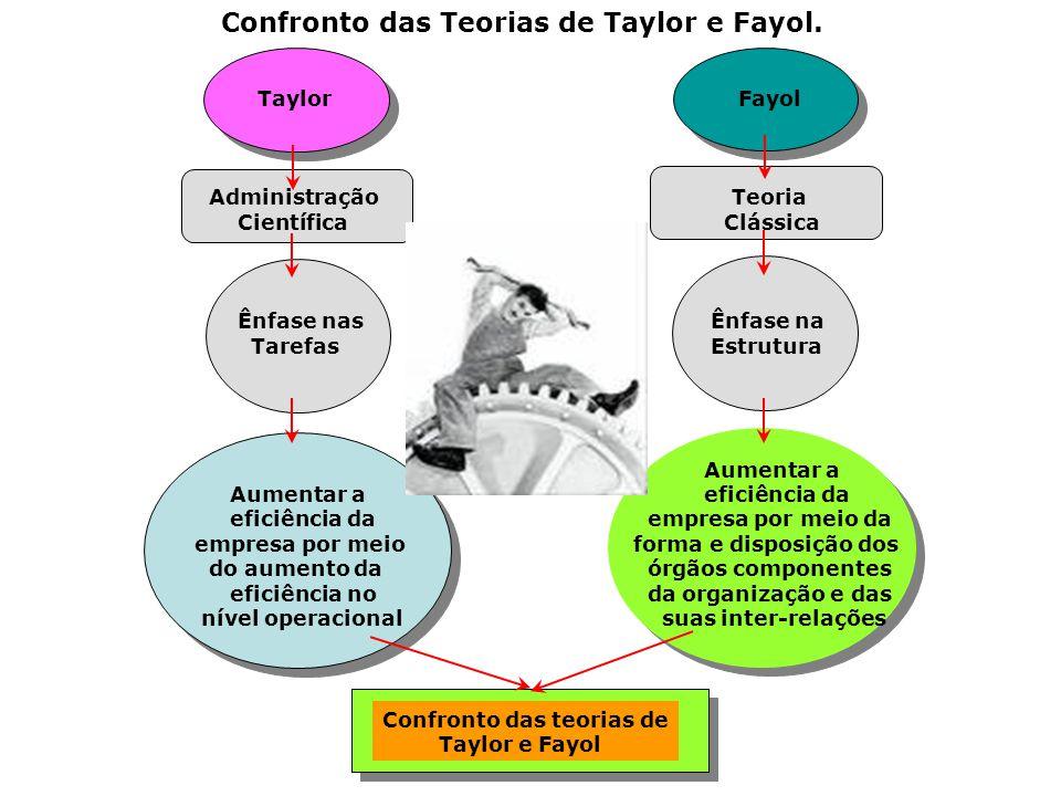 Confronto das Teorias de Taylor e Fayol.