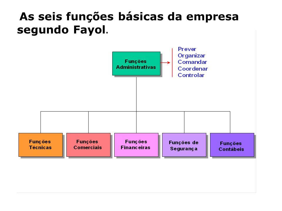 As seis funções básicas da empresa segundo Fayol.