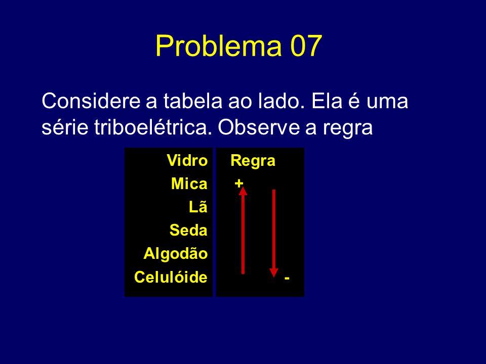 Problema 07 Considere a tabela ao lado. Ela é uma série triboelétrica. Observe a regra. Vidro. Mica.