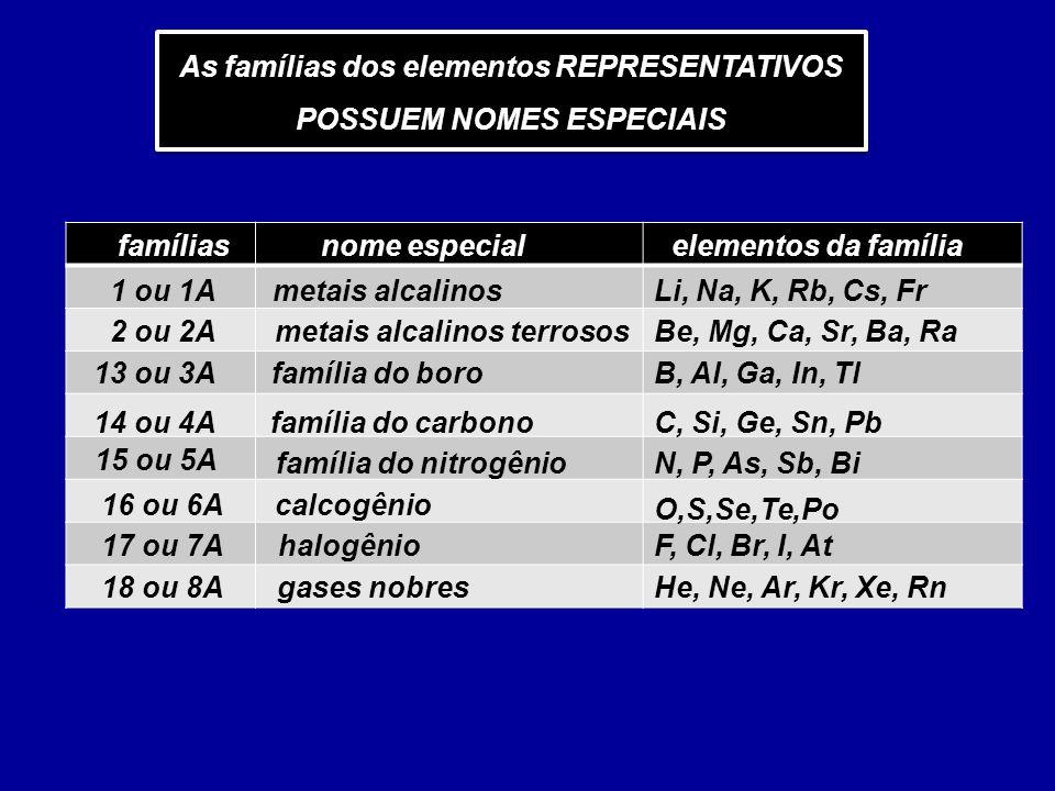 As famílias dos elementos REPRESENTATIVOS POSSUEM NOMES ESPECIAIS