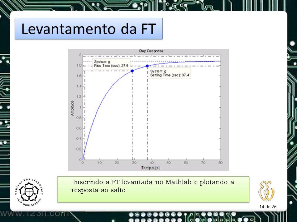 Levantamento da FT Inserindo a FT levantada no Mathlab e plotando a resposta ao salto