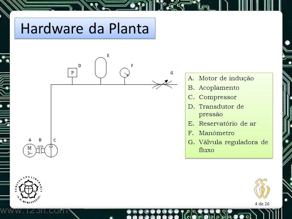 Hardware da Planta Motor de indução Acoplamento Compressor