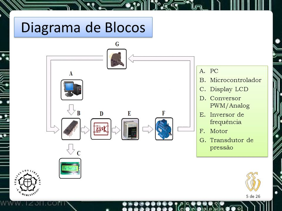 Diagrama de Blocos PC Microcontrolador Display LCD
