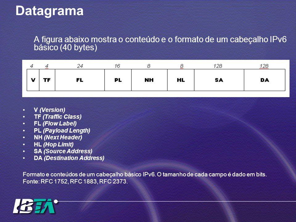Datagrama A figura abaixo mostra o conteúdo e o formato de um cabeçalho IPv6 básico (40 bytes) V (Version)