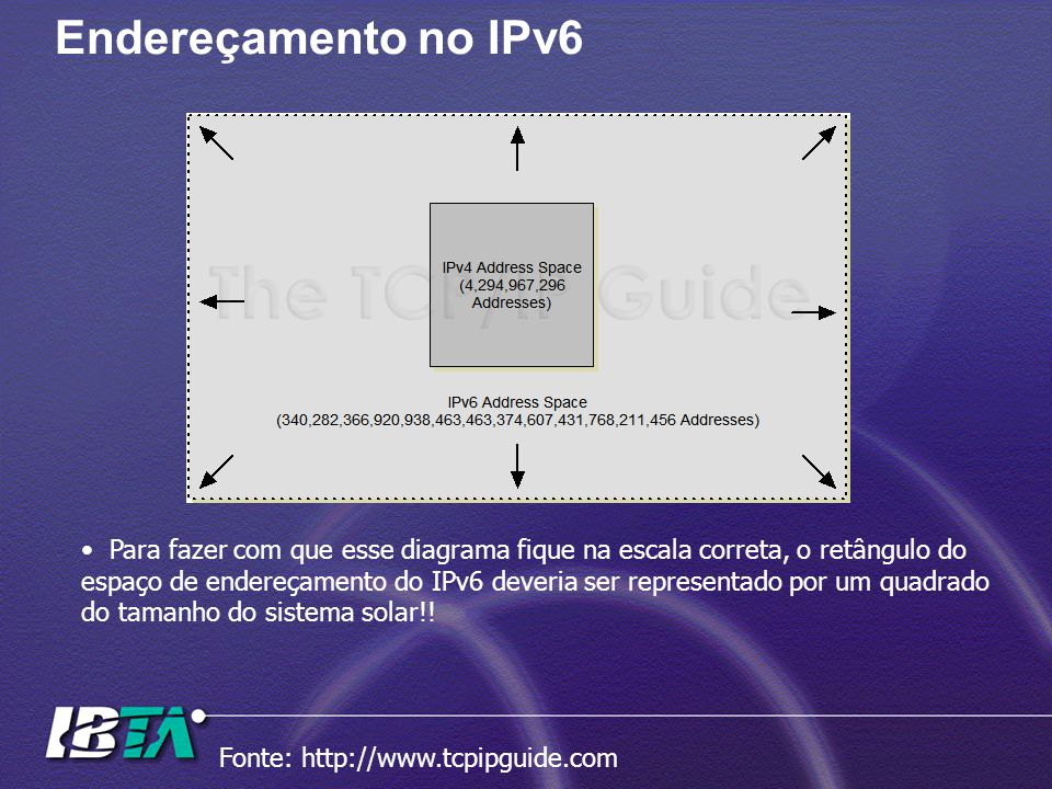 Endereçamento no IPv6 Para fazer com que esse diagrama fique na escala correta, o retângulo do.