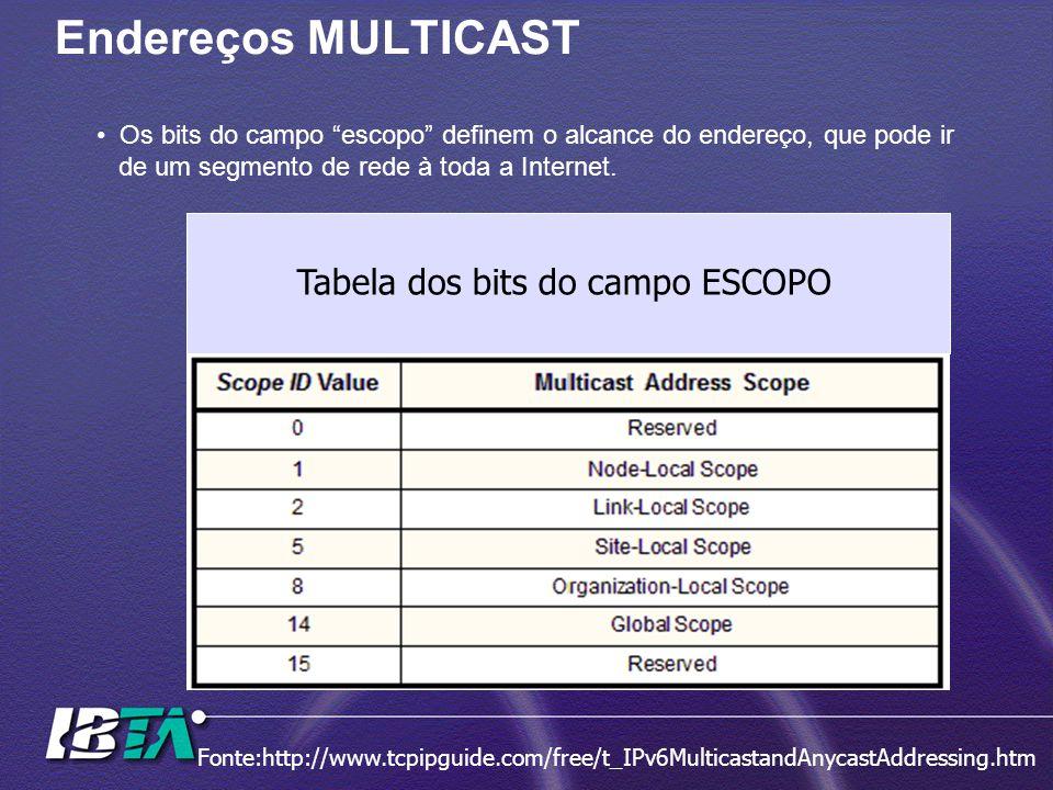 Endereços MULTICAST Tabela dos bits do campo ESCOPO