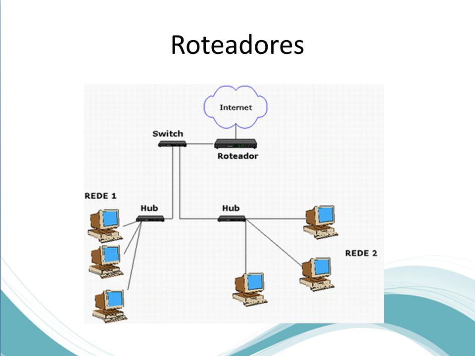 Roteadores A figura acima mostra uma das funções de um roteador, que é conectar uma rede local (LAN) com a Internet.