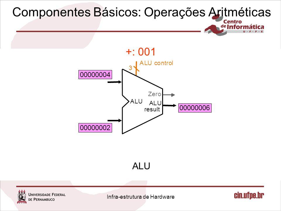 Componentes Básicos: Operações Aritméticas