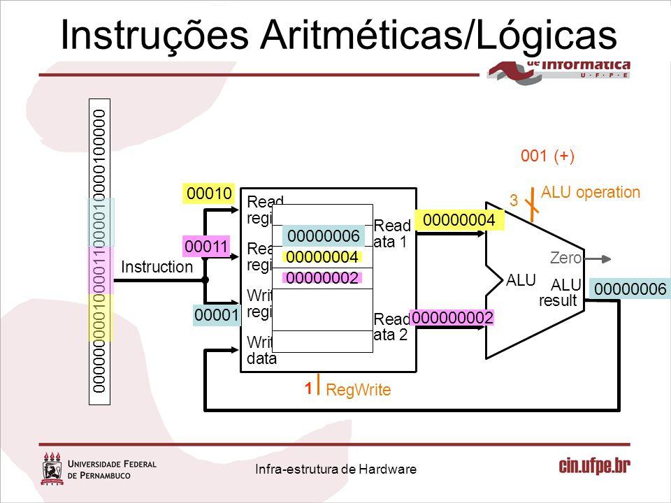 Instruções Aritméticas/Lógicas