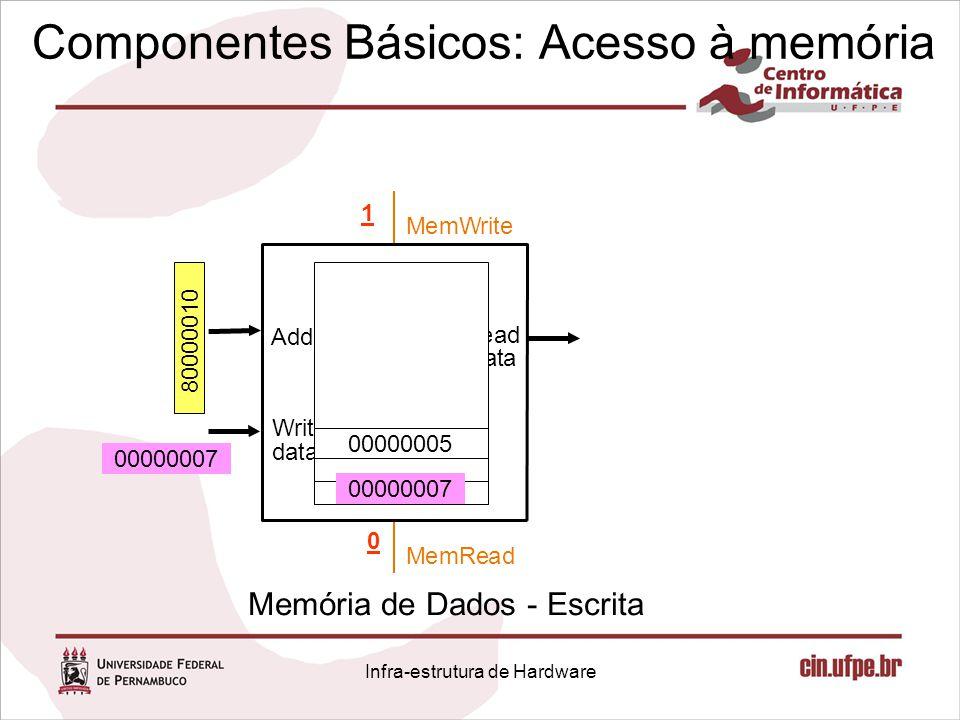 Componentes Básicos: Acesso à memória