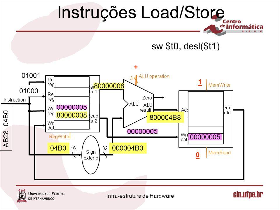 Instruções Load/Store