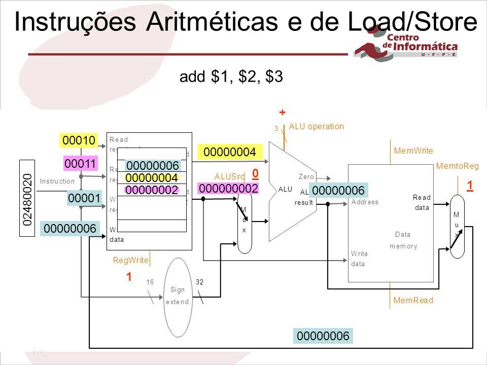 Instruções Aritméticas e de Load/Store