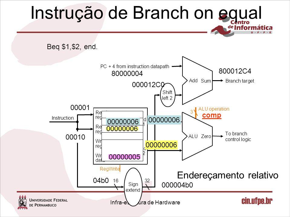 Instrução de Branch on equal