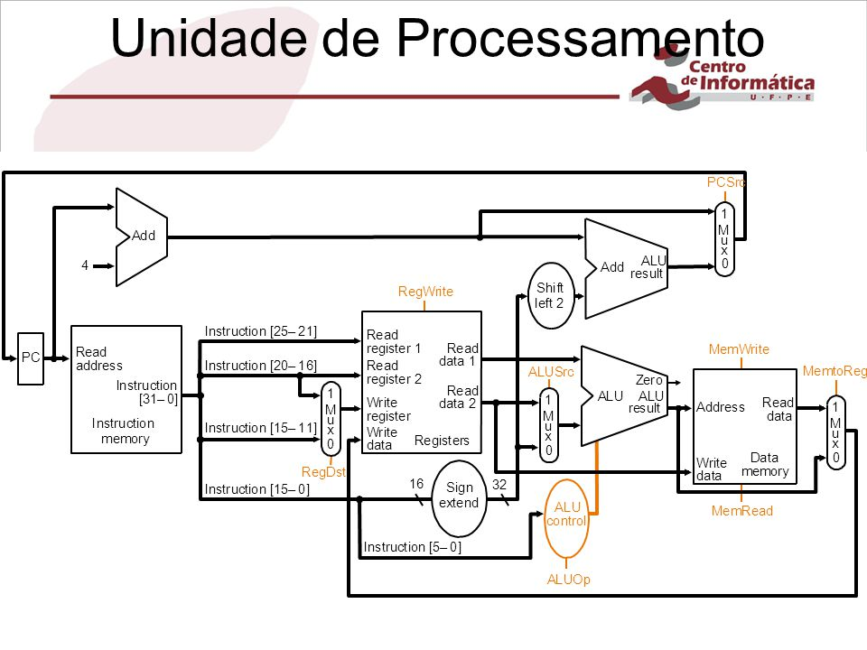 Unidade de Processamento
