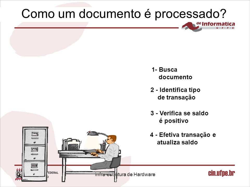 Como um documento é processado