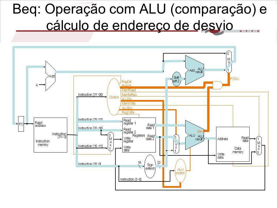 Beq: Operação com ALU (comparação) e cálculo de endereço de desvio