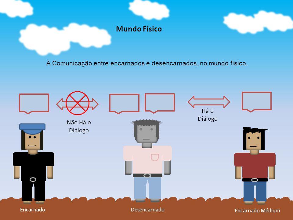 Mundo Físico A Comunicação entre encarnados e desencarnados, no mundo físico. Há o. Diálogo. Não Há o.
