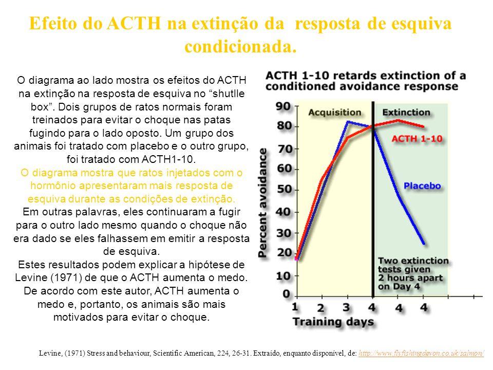 Efeito do ACTH na extinção da resposta de esquiva condicionada.