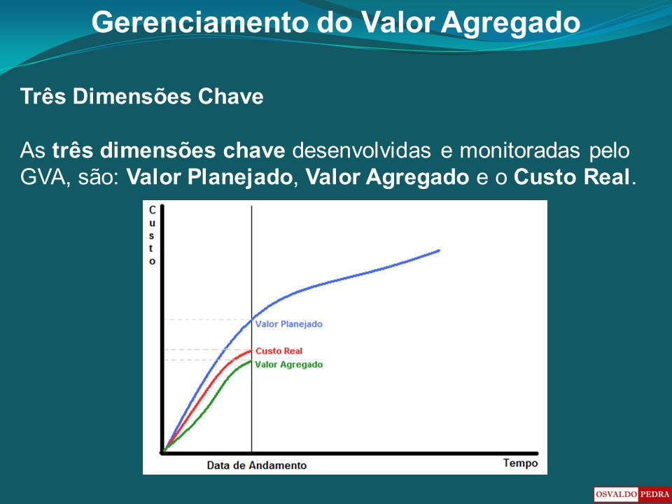 Três Dimensões Chave As três dimensões chave desenvolvidas e monitoradas pelo GVA, são: Valor Planejado, Valor Agregado e o Custo Real.