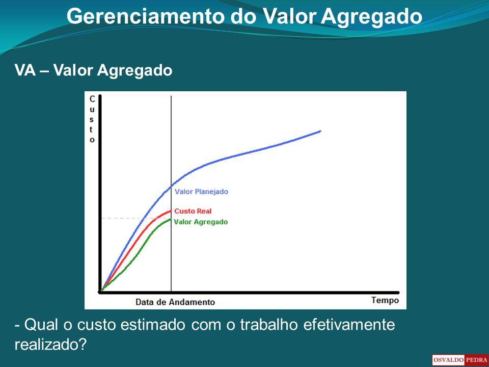 VA – Valor Agregado - Qual o custo estimado com o trabalho efetivamente realizado