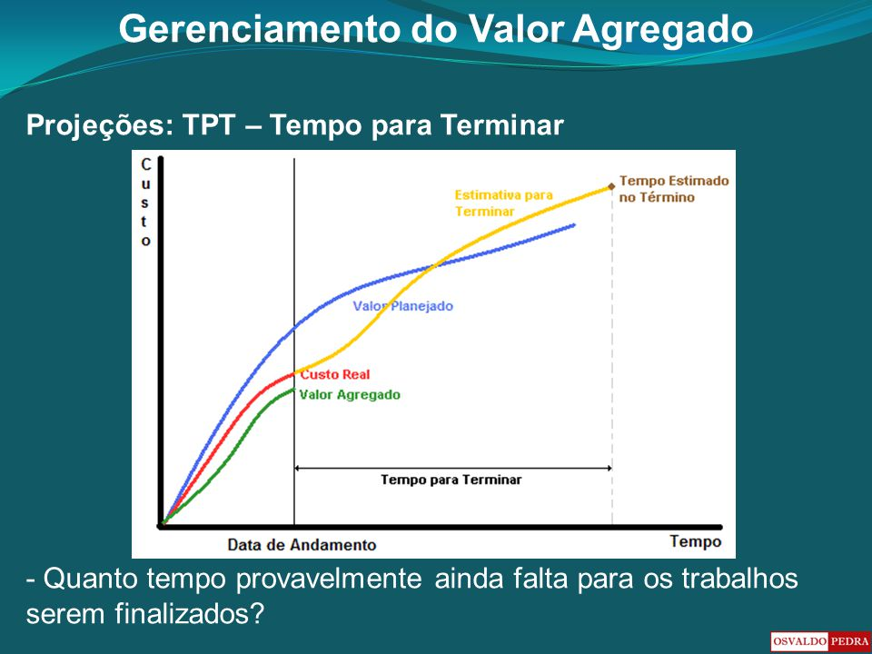 Projeções: TPT – Tempo para Terminar