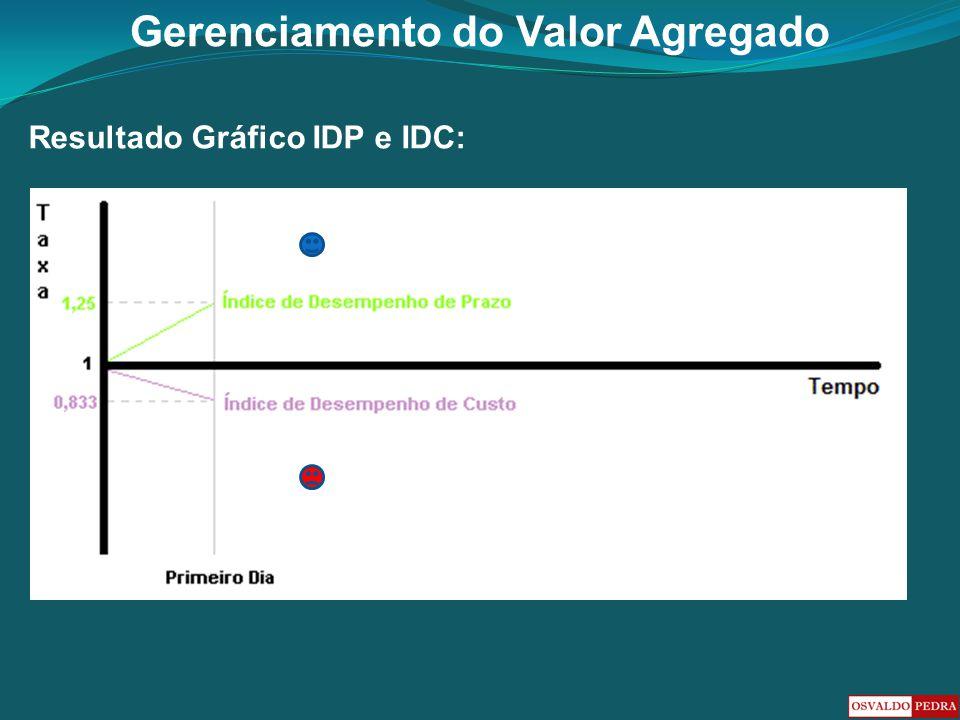 Resultado Gráfico IDP e IDC: