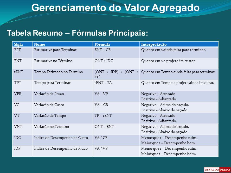 Tabela Resumo – Fórmulas Principais: