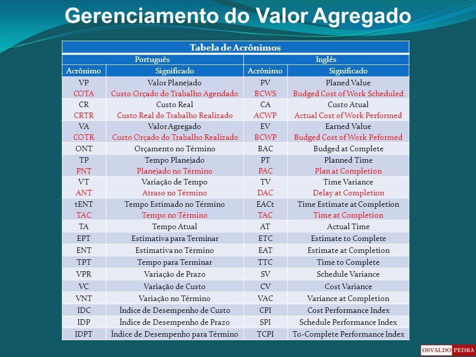 Tabela de Acrônimos Português Inglês Acrônimo Significado VP COTA