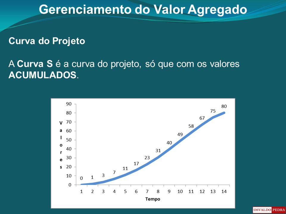 Curva do Projeto A Curva S é a curva do projeto, só que com os valores ACUMULADOS.