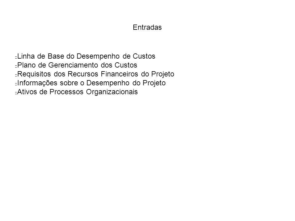 Entradas Linha de Base do Desempenho de Custos. Plano de Gerenciamento dos Custos. Requisitos dos Recursos Financeiros do Projeto.