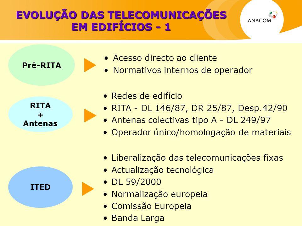 EVOLUÇÃO DAS TELECOMUNICAÇÕES EM EDIFÍCIOS - 1