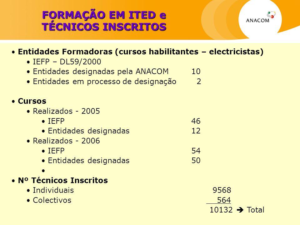 FORMAÇÃO EM ITED e TÉCNICOS INSCRITOS