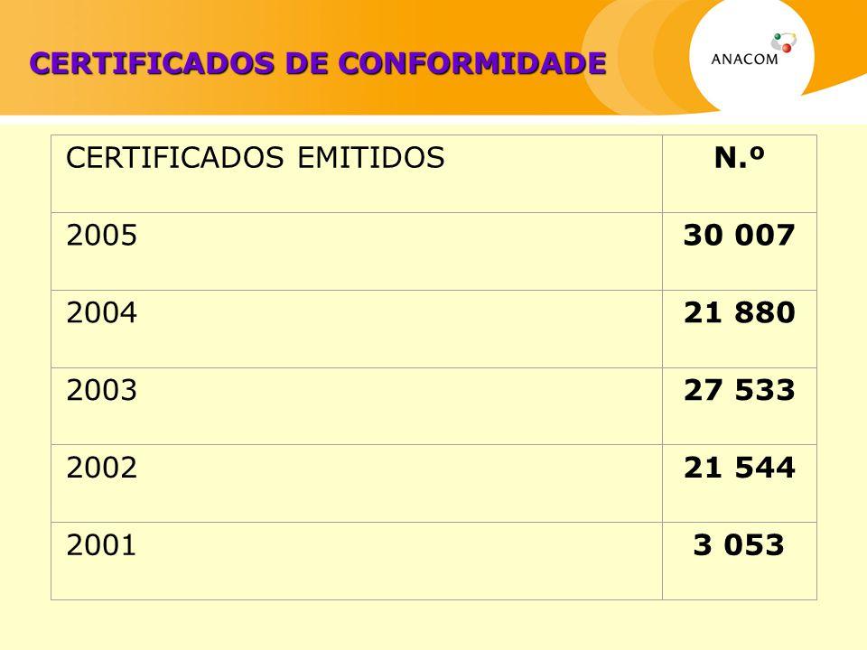 CERTIFICADOS DE CONFORMIDADE