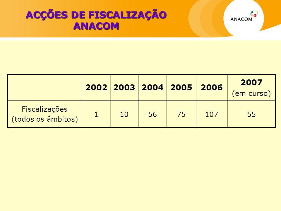 ACÇÕES DE FISCALIZAÇÃO ANACOM