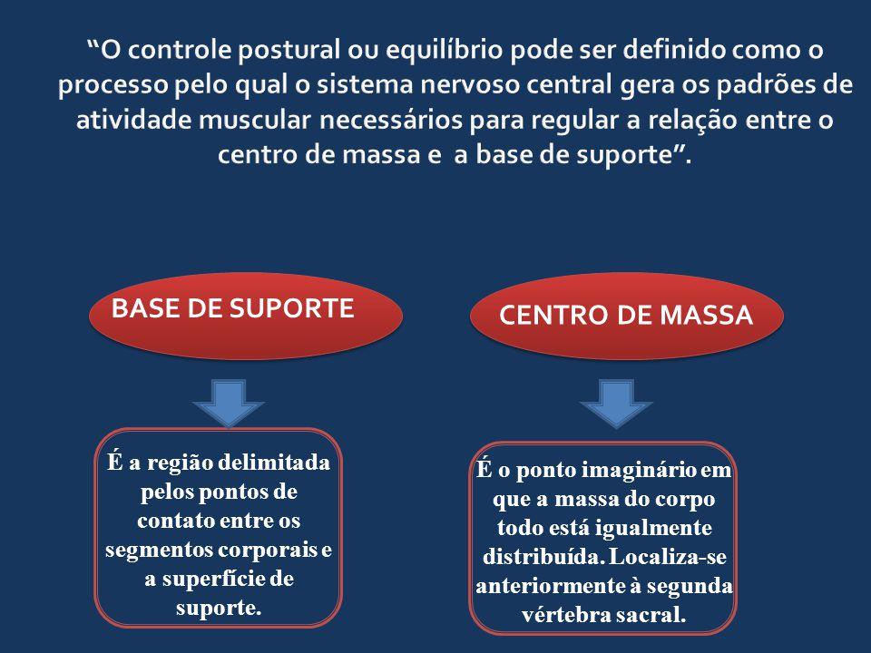O controle postural ou equilíbrio pode ser definido como o processo pelo qual o sistema nervoso central gera os padrões de atividade muscular necessários para regular a relação entre o centro de massa e a base de suporte .
