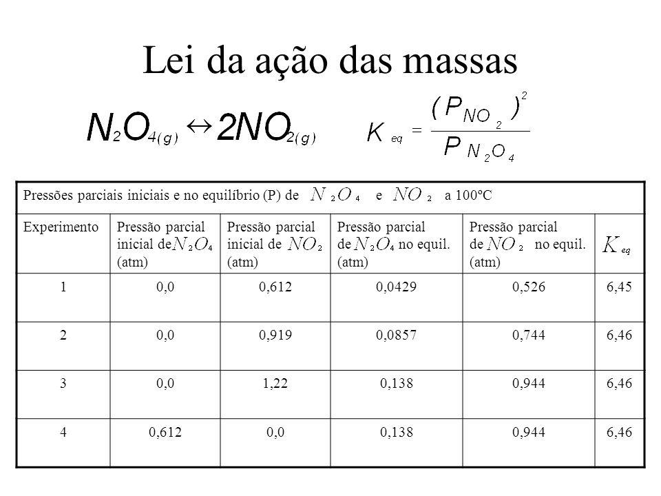 Lei da ação das massas Pressões parciais iniciais e no equilíbrio (P) de e a 100ºC.