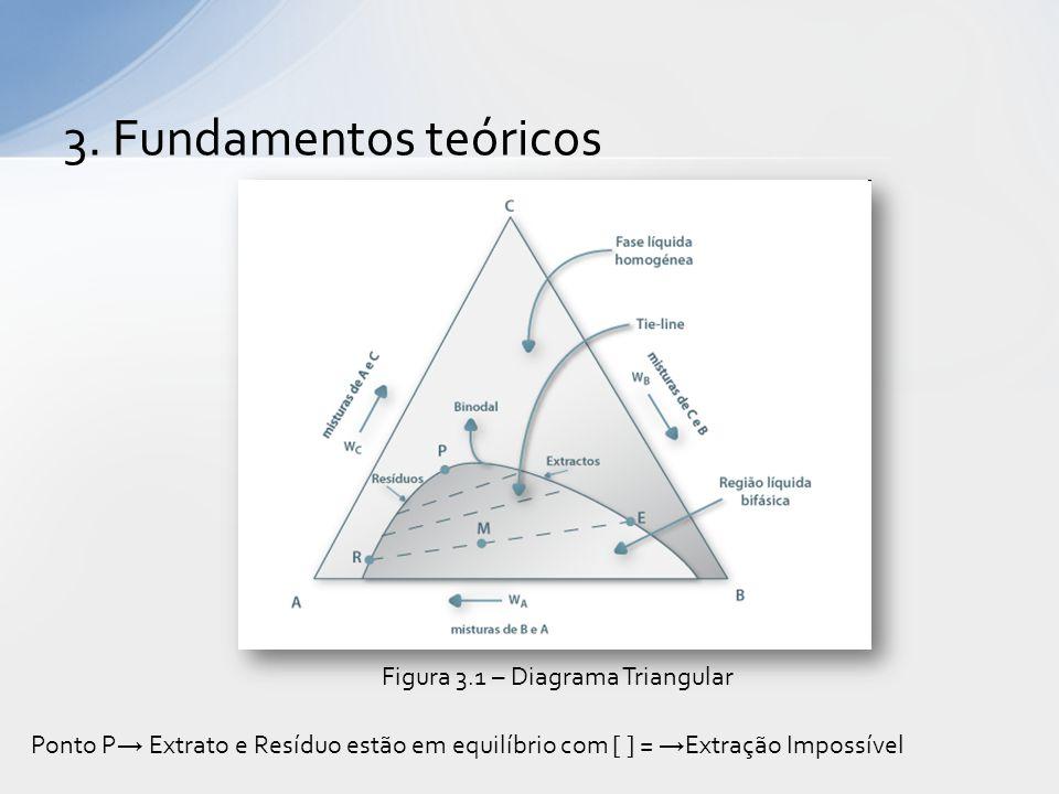 3. Fundamentos teóricos Figura 3.1 – Diagrama Triangular