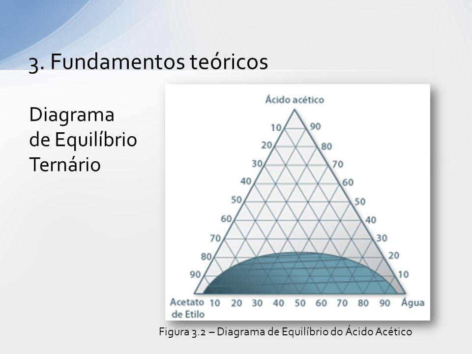 3. Fundamentos teóricos Diagrama de Equilíbrio Ternário