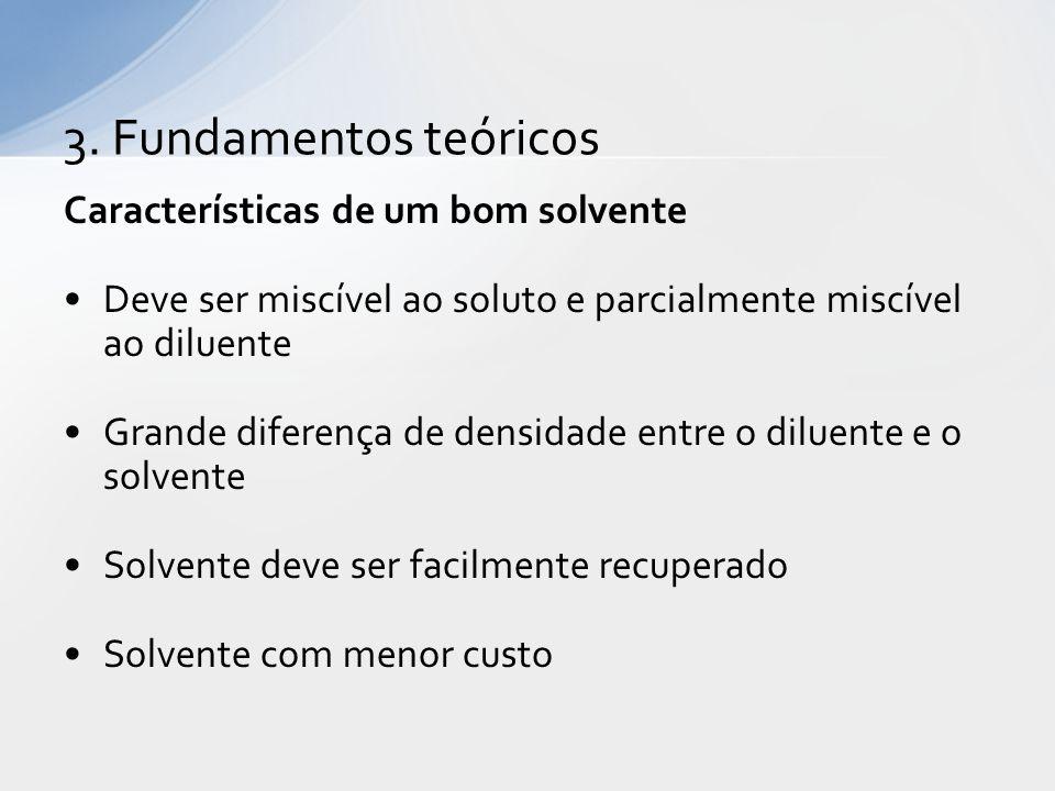 3. Fundamentos teóricos Características de um bom solvente